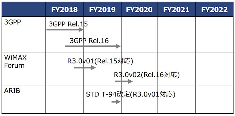 WiMAXR3.0の標準規格策定スケジュール