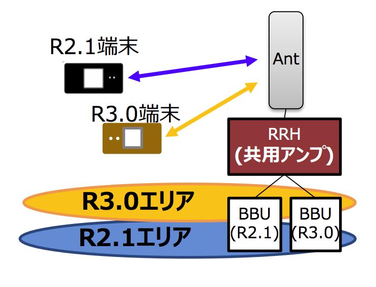 5Gのシステム構成イメージ