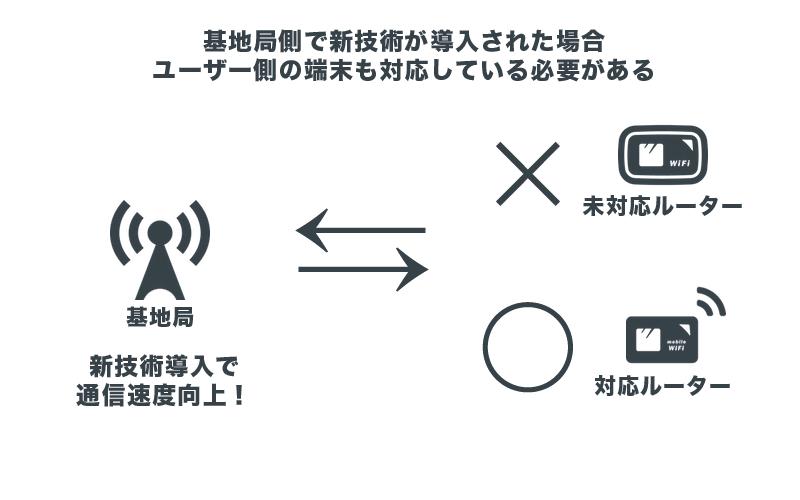 基地局側で新技術が導入された場合、ユーザー側の端末も対応している必要がある