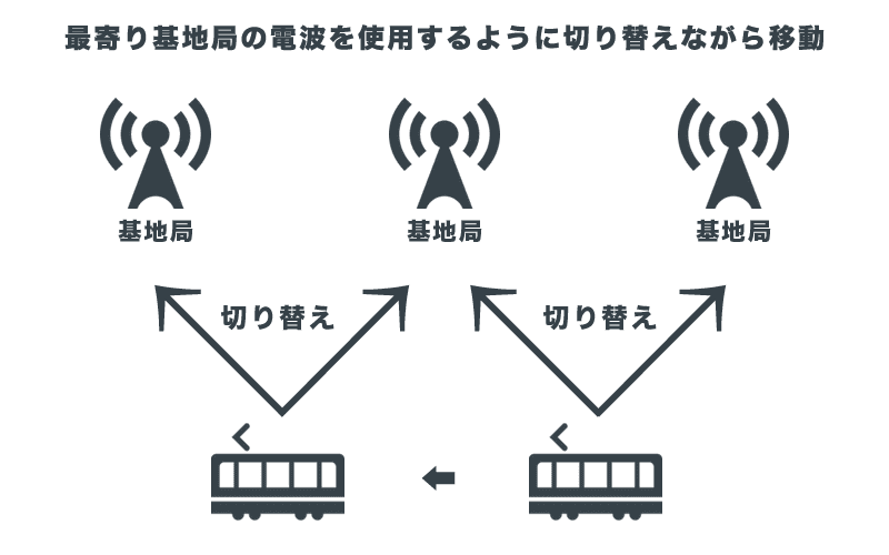 最寄り基地局の電波を使用するように切り替えながら移動