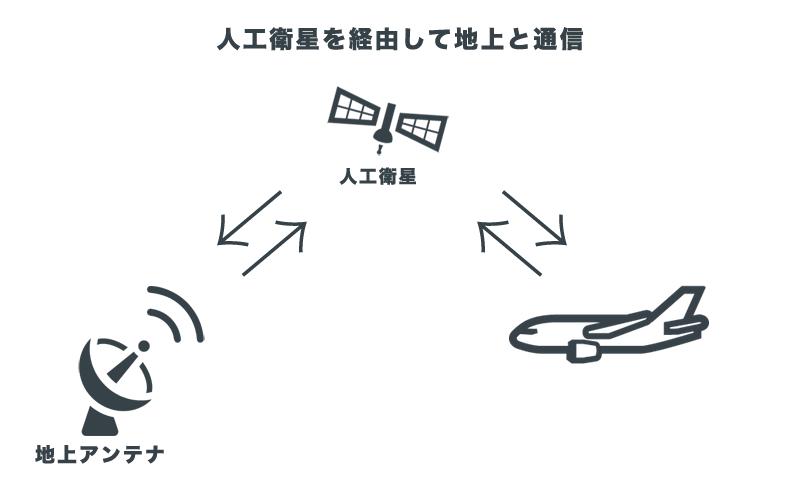 航空会社提供のWi-Fi接続サービス イメージ