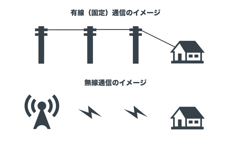 固定回線とポケットWi-Fiの違いを比較
