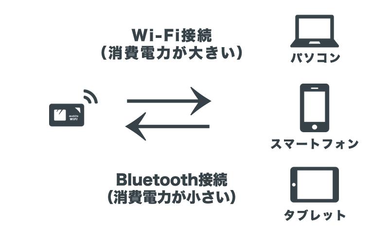 ルーターと接続機器間のイメージ