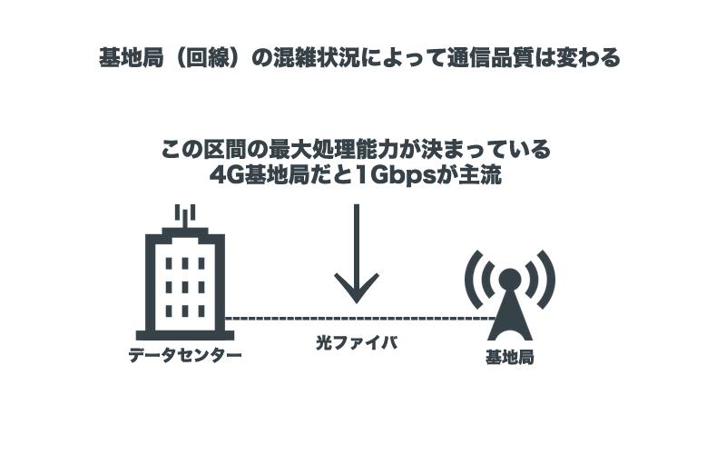 回線の混雑状況によって通信品質に差が出る