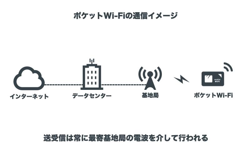 ポケットWiFiの通信イメージ