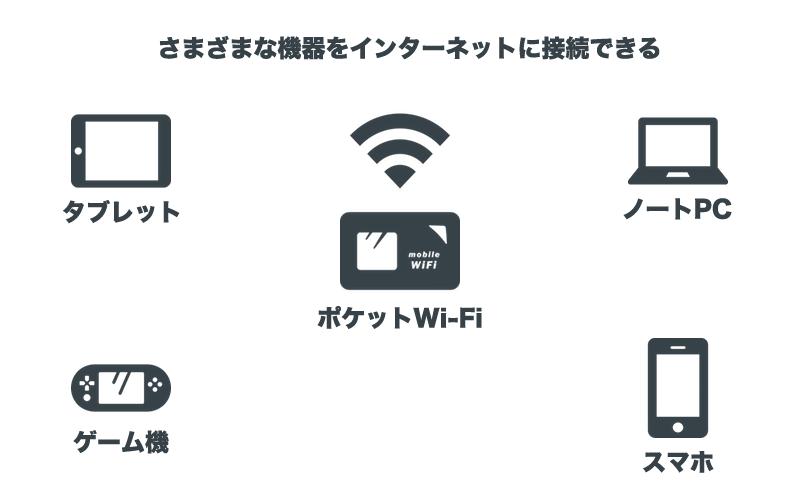 さまざまな機器をインターネットに接続できる