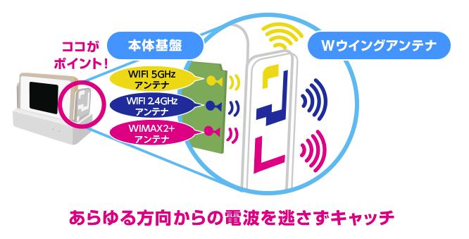WiMAX用 Wウイングアンテナ・イメージ図