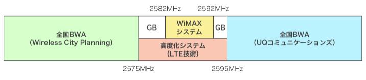 BWAサービスの周波数割り当て