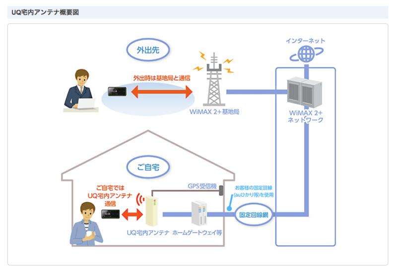 UQ WiMAX宅内アンテナ概要図