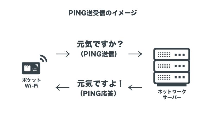 PING送受信のイメージ