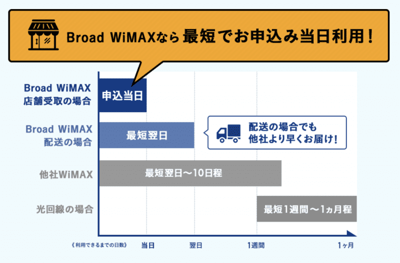 Broad WiMAXなら申し込み当日に端末発送、店舗でも受け取れる