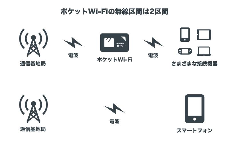 ポケットWi-Fiの無線区間は2区間