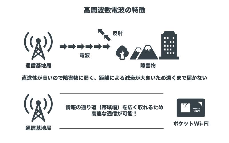 高周波数電波の特徴