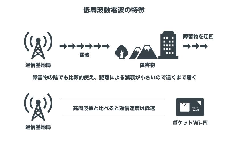 低周波数電波の特徴