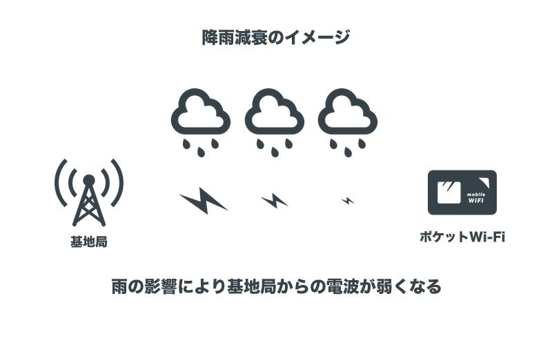降雨減衰のイメージ