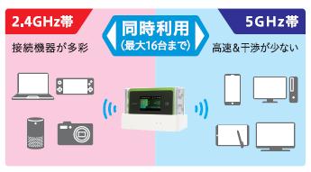 WiMAX初!周波数2.4/5GHzの同時が利用可能