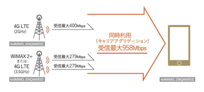 下り最大958Mbpsの高速通信