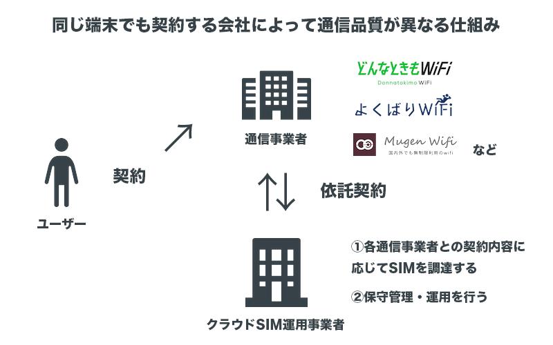 同じ端末でも契約する会社によって通信品質が異なる仕組み