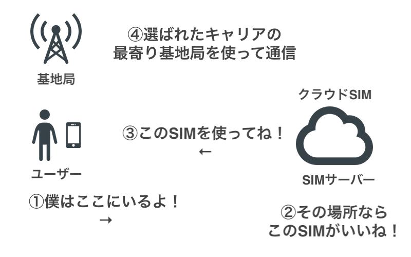 クラウドSIMの通信フロー