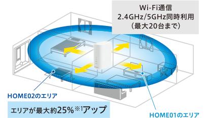 5GHzと2.4GHzの同時利用で同時最大接続数は20台