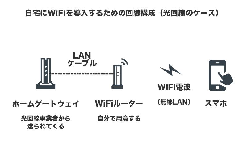 自宅にWiFiを導入するための回線構成