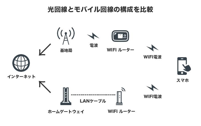 光回線とモバイル回線の構成を比較