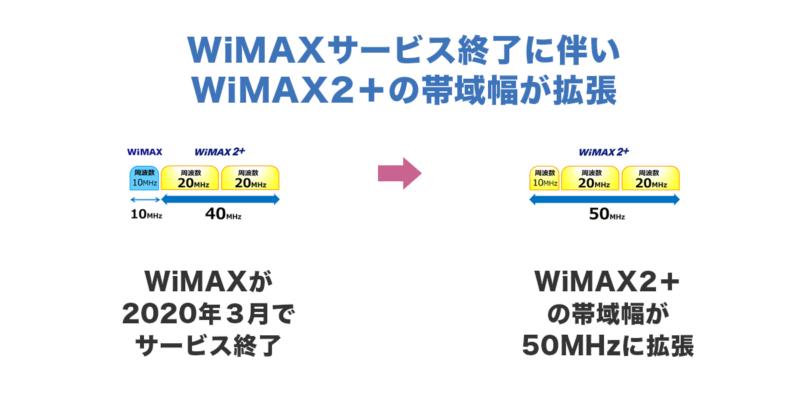 2020年からWIMAX2+の帯域が拡張