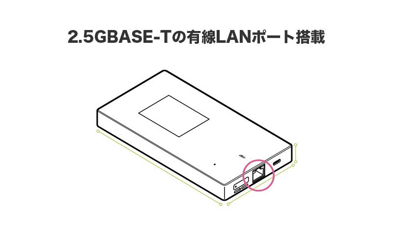 2.5GBASE-Tの有線LANポート搭載