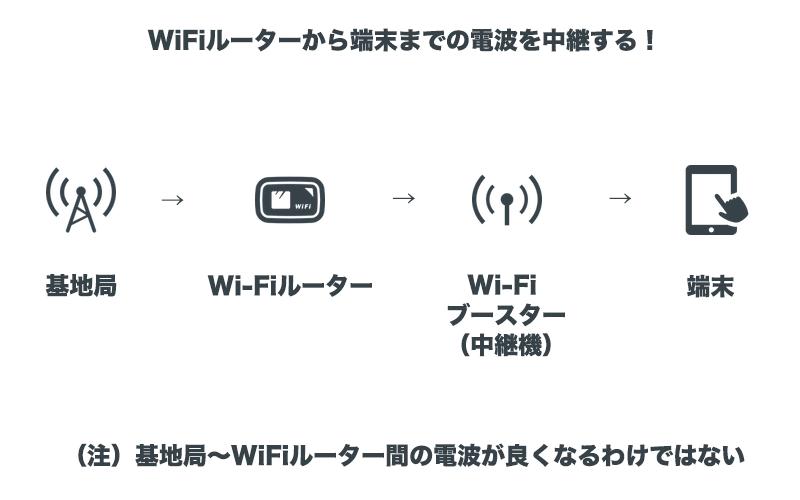 WiFiブースター利用時の構成イメージ