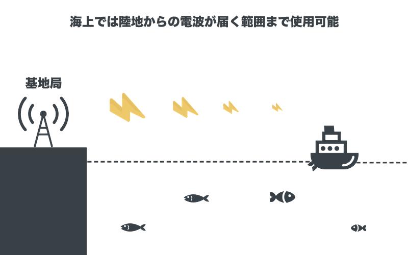 海上では陸地からの電波が届く範囲まで使用可能