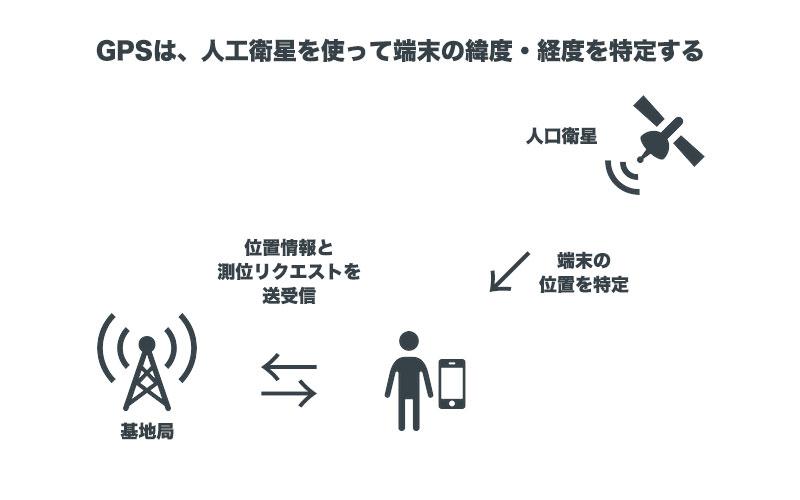 GPSを使用して端末の位置を特定