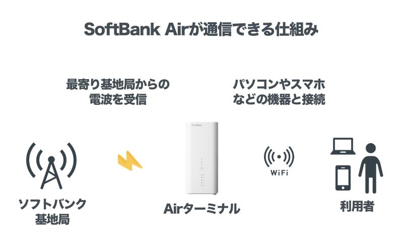 SoftBank Airが通信できる仕組み