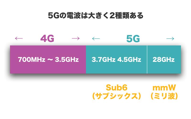 5Gの電波は大きく2種類ある