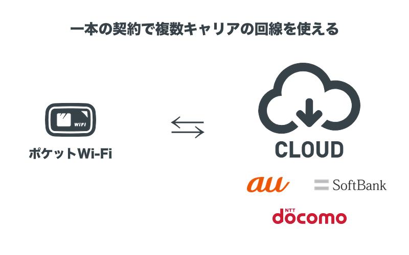 クラウドSIMの通信イメージ