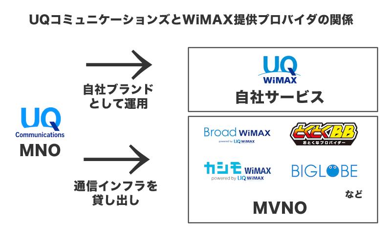 UQコミュニケーションズとWiMAX提供プロバイダの関係